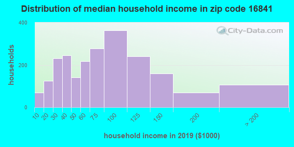 Zip code 16841 household income distribution in 2009