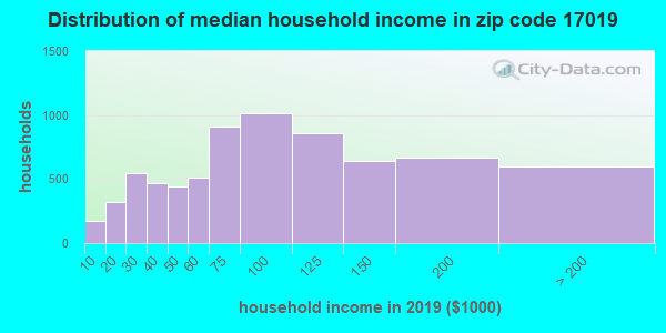 Zip code 17019 household income distribution in 2009
