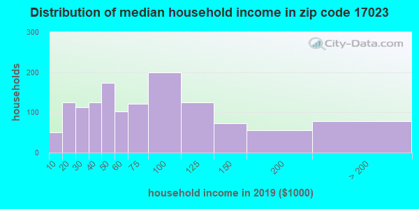 Zip code 17023 household income distribution in 2009
