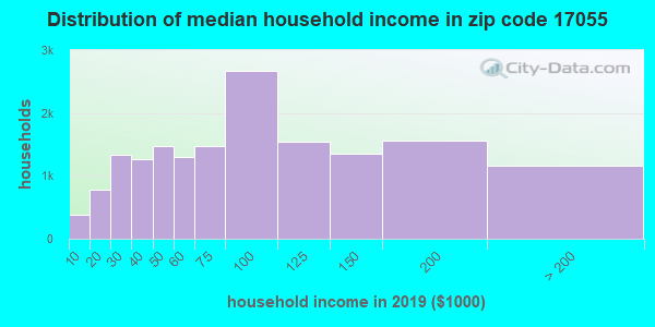 Zip code 17055 household income distribution in 2009