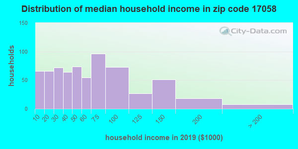 Zip code 17058 household income distribution in 2009