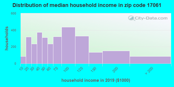 Zip code 17061 household income distribution in 2009