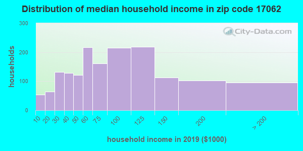 Zip code 17062 household income distribution in 2009