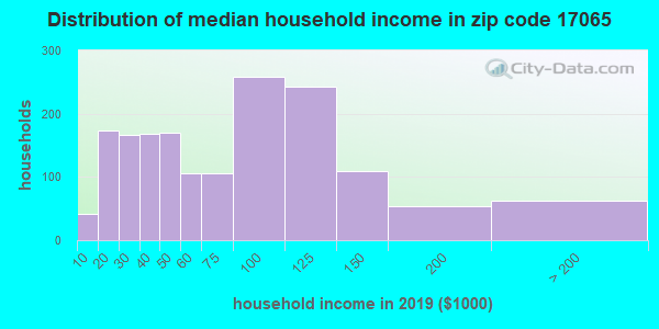 Zip code 17065 household income distribution in 2009