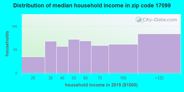 Zip code 17099 household income distribution in 2009