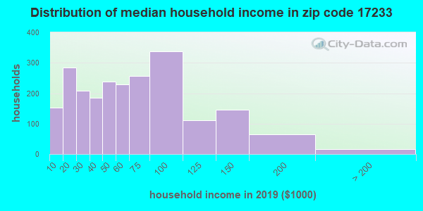Zip code 17233 household income distribution in 2013