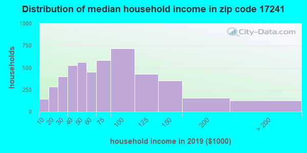 Zip code 17241 household income distribution in 2009