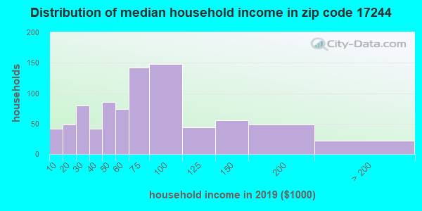 Zip code 17244 household income distribution in 2013
