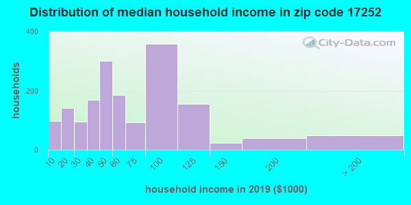 Zip code 17252 household income distribution in 2009