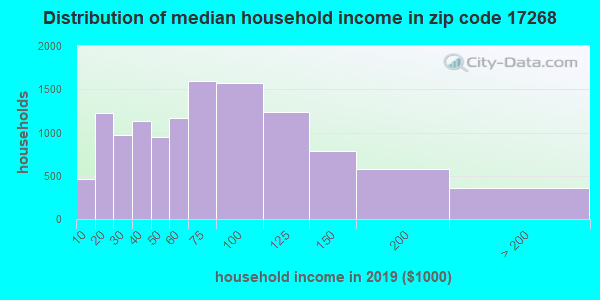 Zip code 17268 household income distribution in 2009
