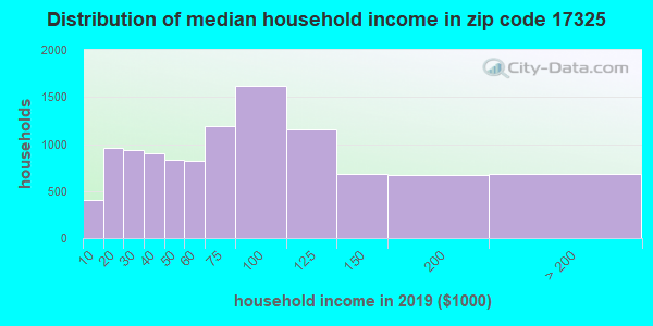 Zip code 17325 household income distribution in 2009