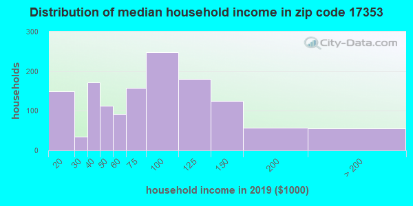 Zip code 17353 household income distribution in 2009