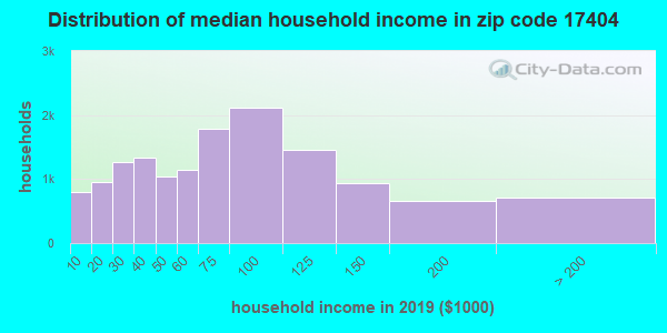 Zip code 17404 household income distribution in 2009