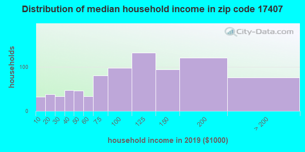 Zip code 17407 household income distribution in 2009