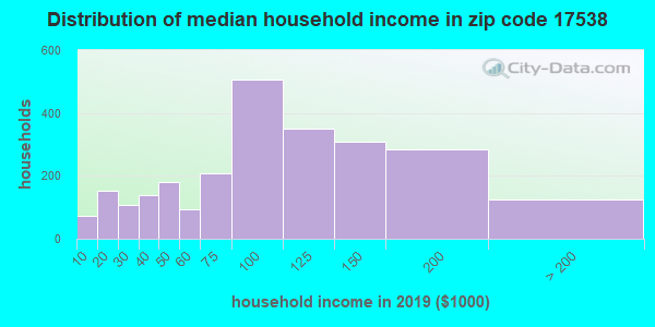Zip code 17538 household income distribution in 2009