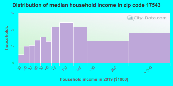Zip code 17543 household income distribution in 2009