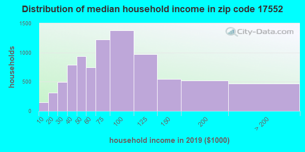 Zip code 17552 household income distribution in 2009