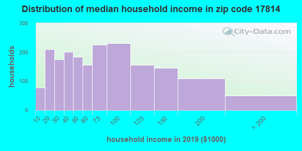 Zip code 17814 household income distribution in 2009