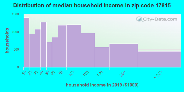 Zip code 17815 household income distribution in 2009