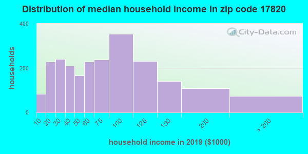Zip code 17820 household income distribution in 2009