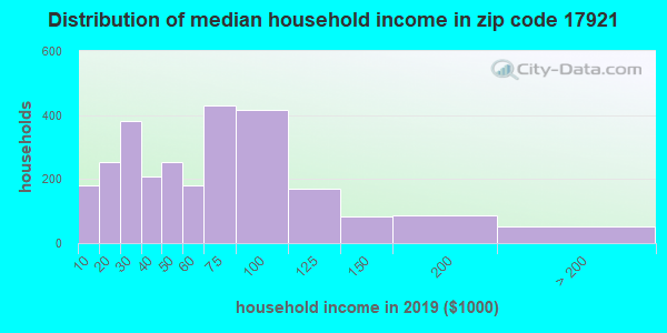 Zip code 17921 household income distribution in 2009