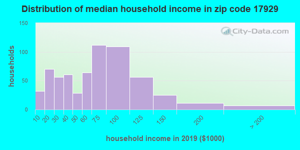 Zip code 17929 household income distribution in 2016