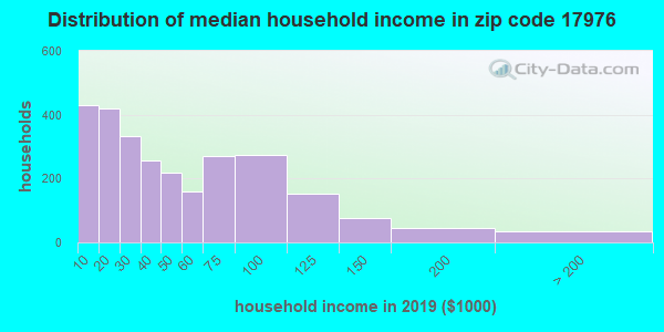 Zip code 17976 household income distribution in 2009