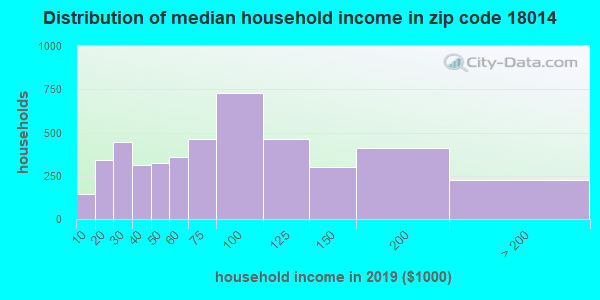 Zip code 18014 household income distribution in 2009