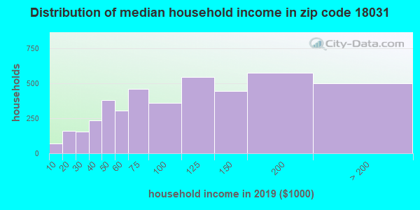 Zip code 18031 household income distribution in 2009