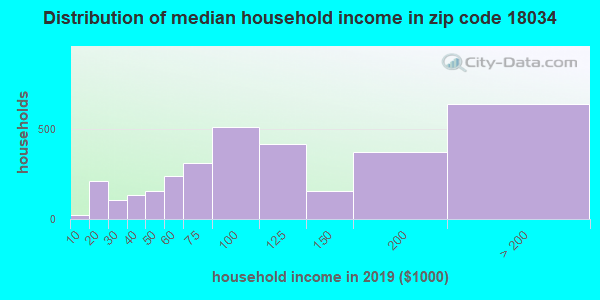 Zip code 18034 household income distribution in 2009