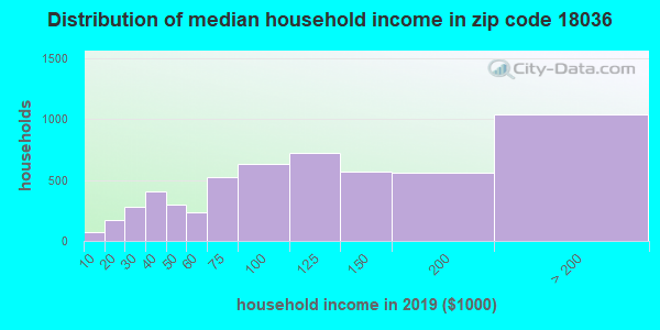 Zip code 18036 household income distribution in 2009