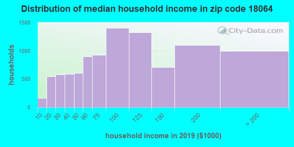 Zip code 18064 household income distribution in 2009