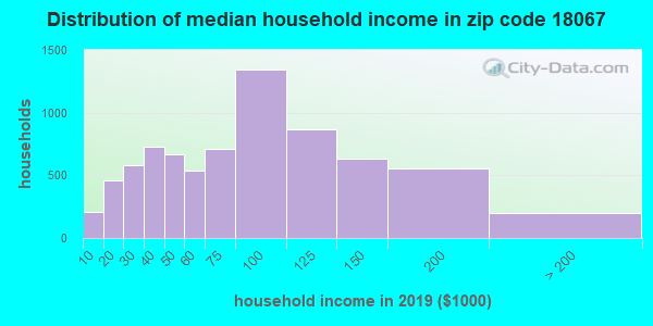 Zip code 18067 household income distribution in 2009