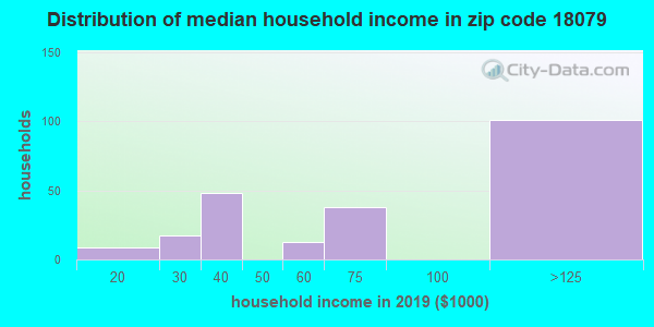 Zip code 18079 household income distribution in 2009