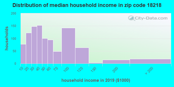 Zip code 18218 household income distribution in 2009