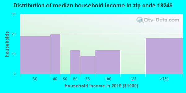 Zip code 18246 household income distribution in 2009