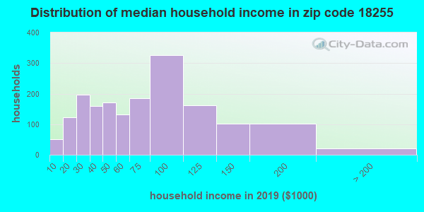 Zip code 18255 household income distribution in 2009