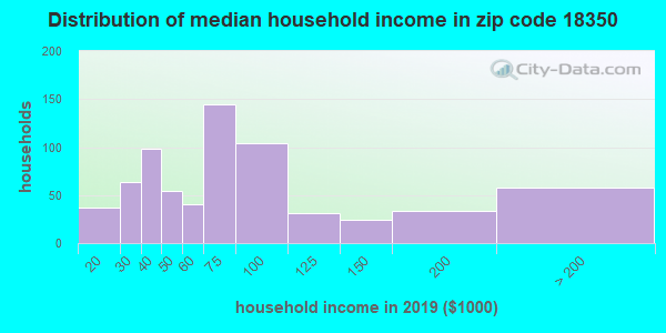 Zip code 18350 household income distribution in 2009