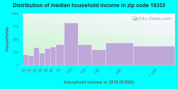 Zip code 18353 household income distribution in 2009
