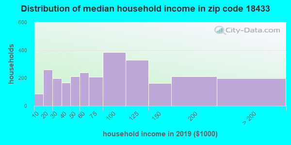 Zip code 18433 household income distribution in 2009