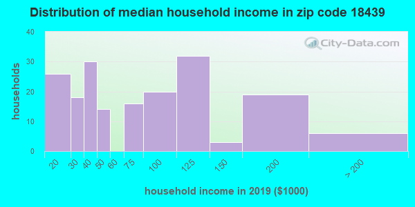 Zip code 18439 household income distribution in 2009