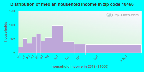 Zip code 18466 household income distribution in 2009