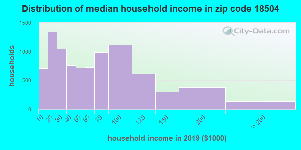 Zip code 18504 household income distribution in 2009