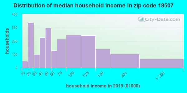 Zip code 18507 household income distribution in 2009