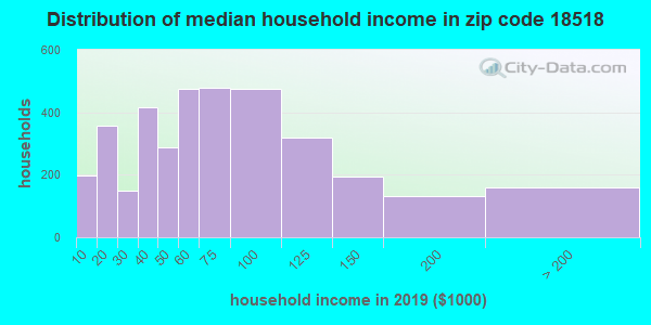 Zip code 18518 household income distribution in 2009