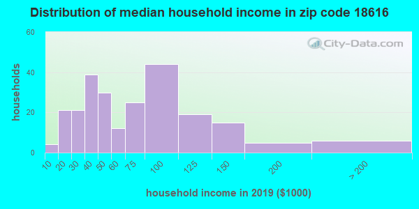 Zip code 18616 household income distribution in 2009