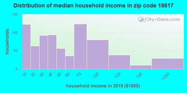 Zip code 18617 household income distribution in 2009