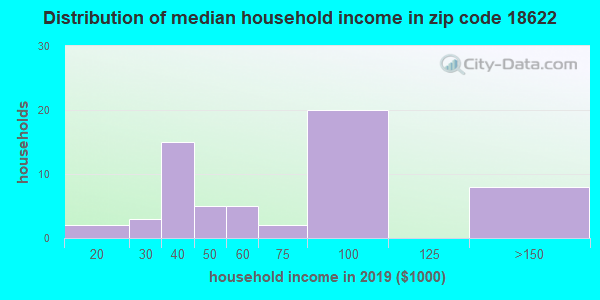 Zip code 18622 household income distribution in 2009