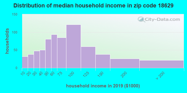 Zip code 18629 household income distribution in 2009