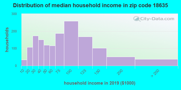 Zip code 18635 household income distribution in 2009